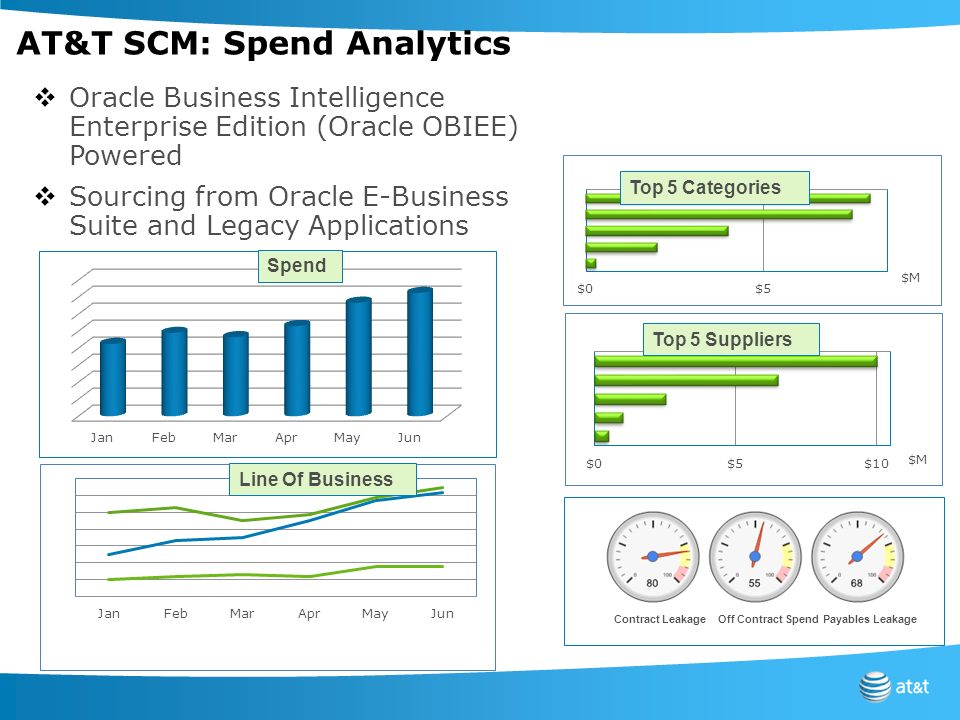 AT&T SCM: Spend Analytics