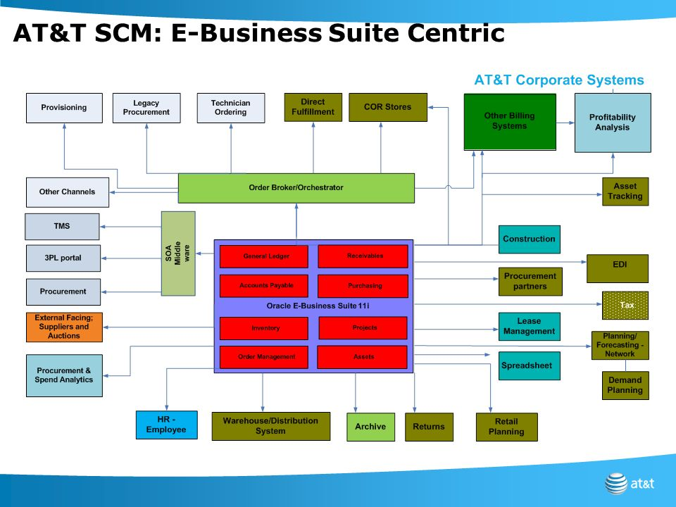 AT&T SCM: E-Business Suite Centric