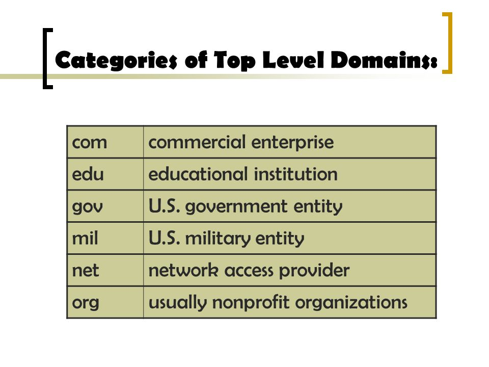 Categories of Top Level Domains: