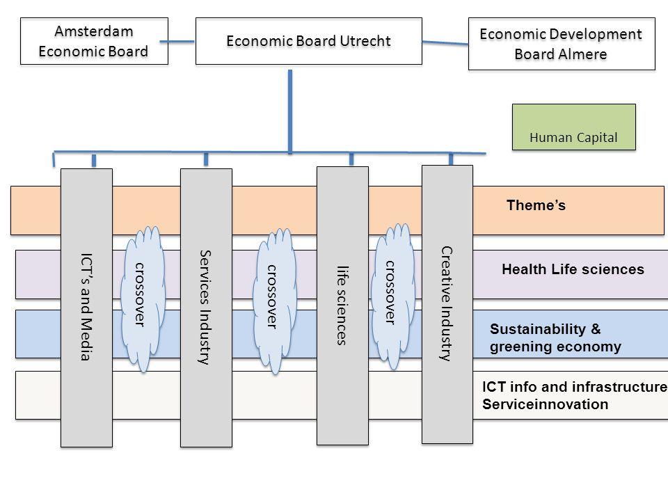 Economic Board Utrecht Economic Development Board Almere