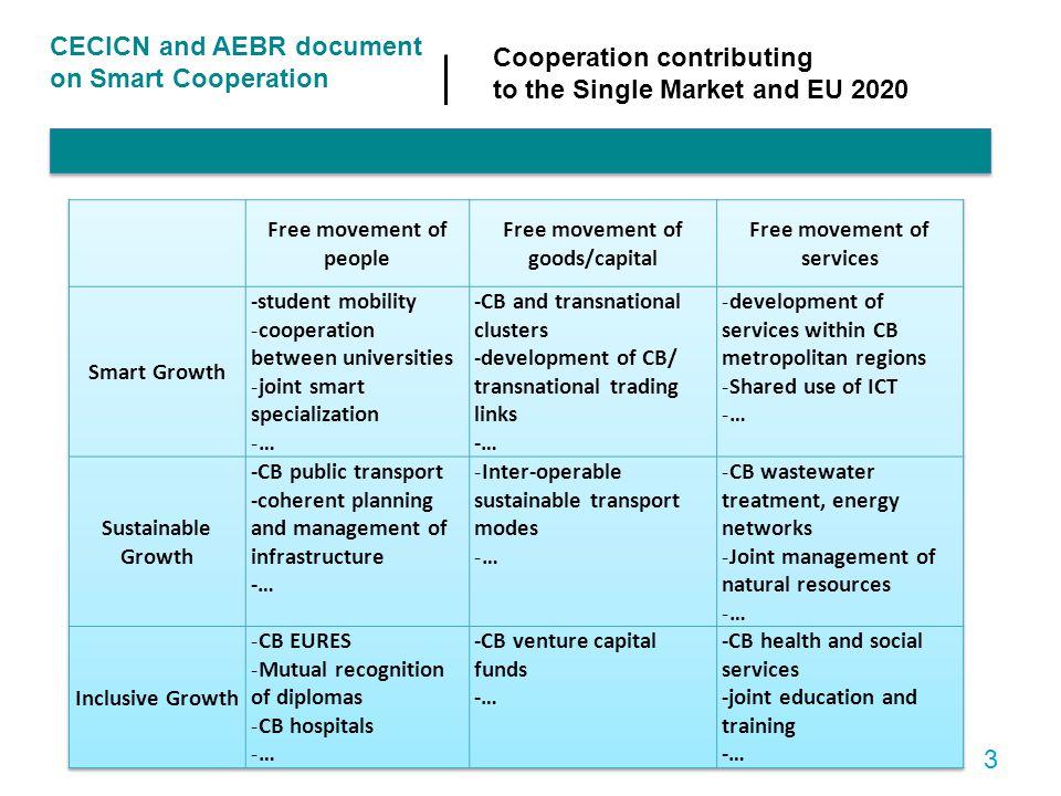 matrix CECICN and AEBR document Cooperation contributing