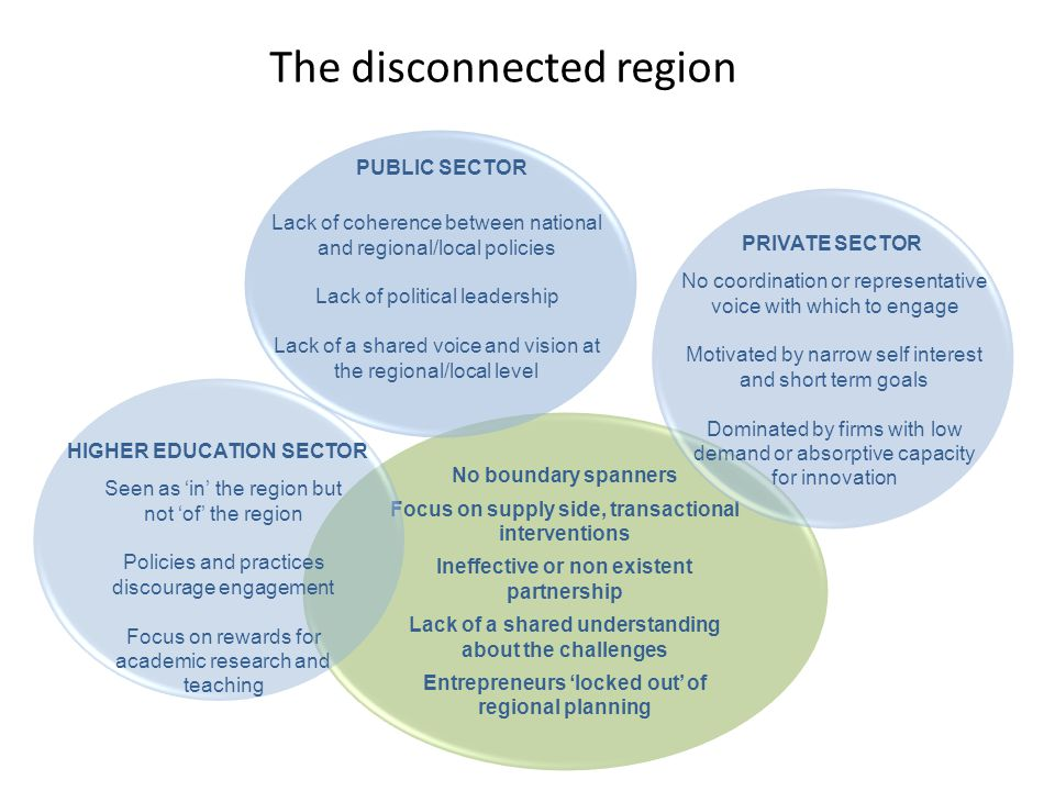 The disconnected region