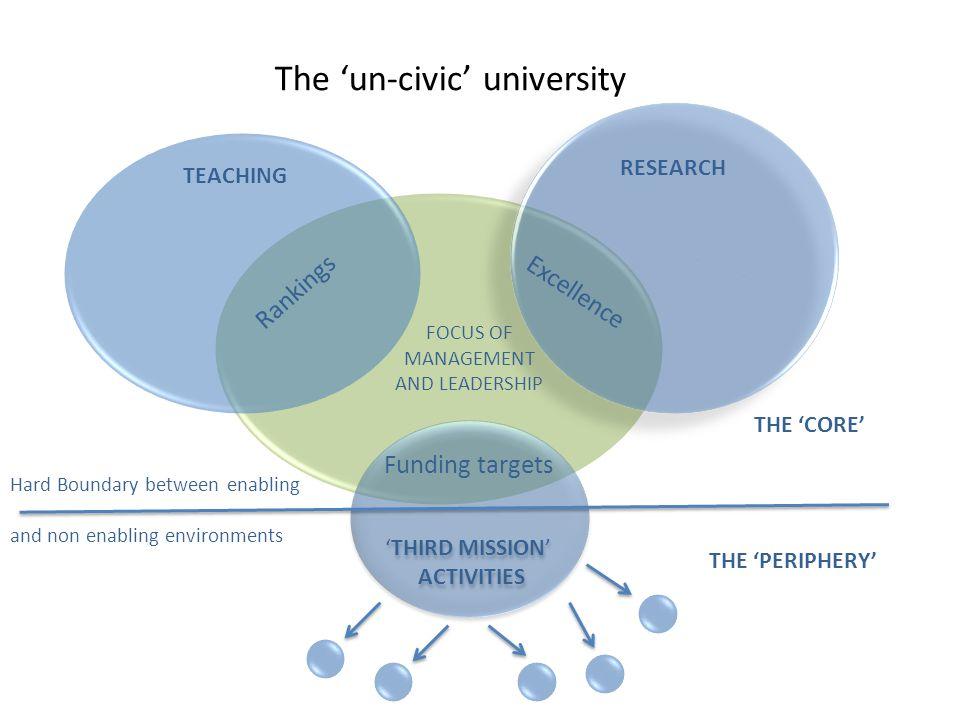 The 'un-civic' university