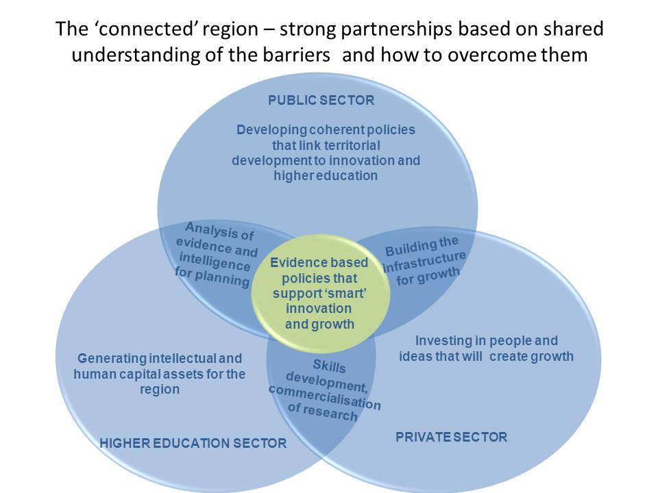 The 'connected' region – strong partnerships based on shared understanding of the barriers and how to overcome them