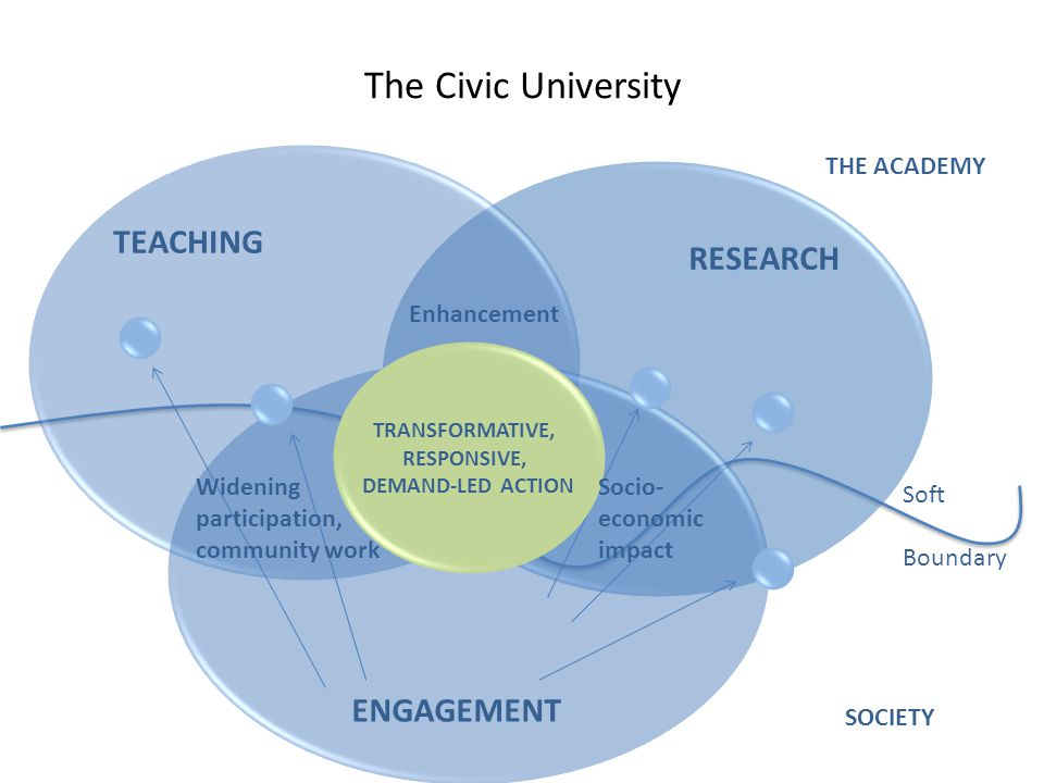 The Civic University TEACHING RESEARCH ENGAGEMENT Enhancement