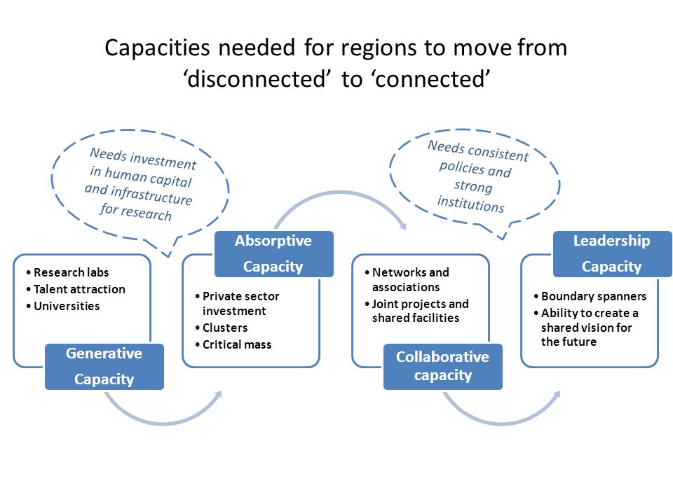 Collaborative capacity