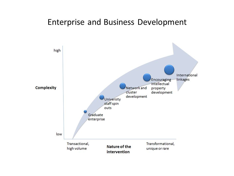 Enterprise and Business Development