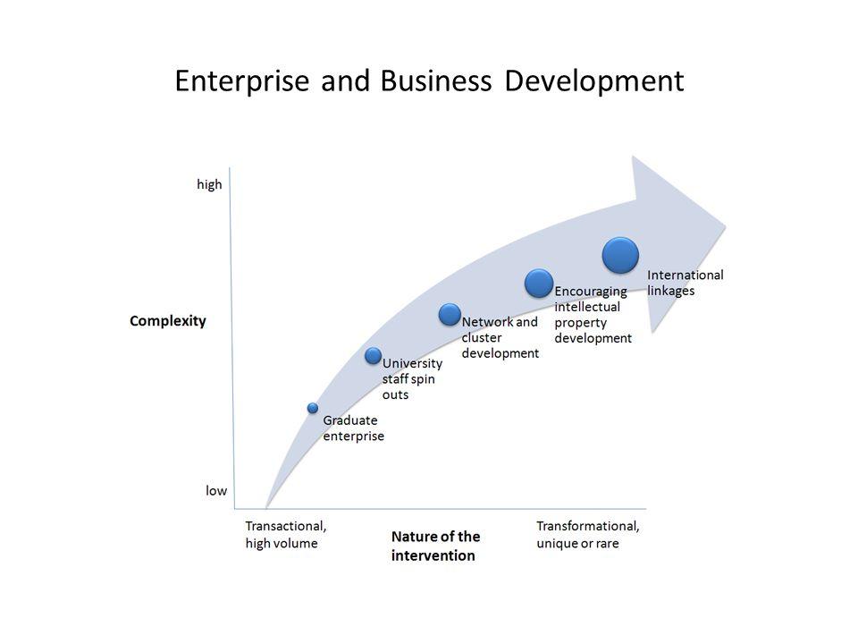 Enterprise and Business Development