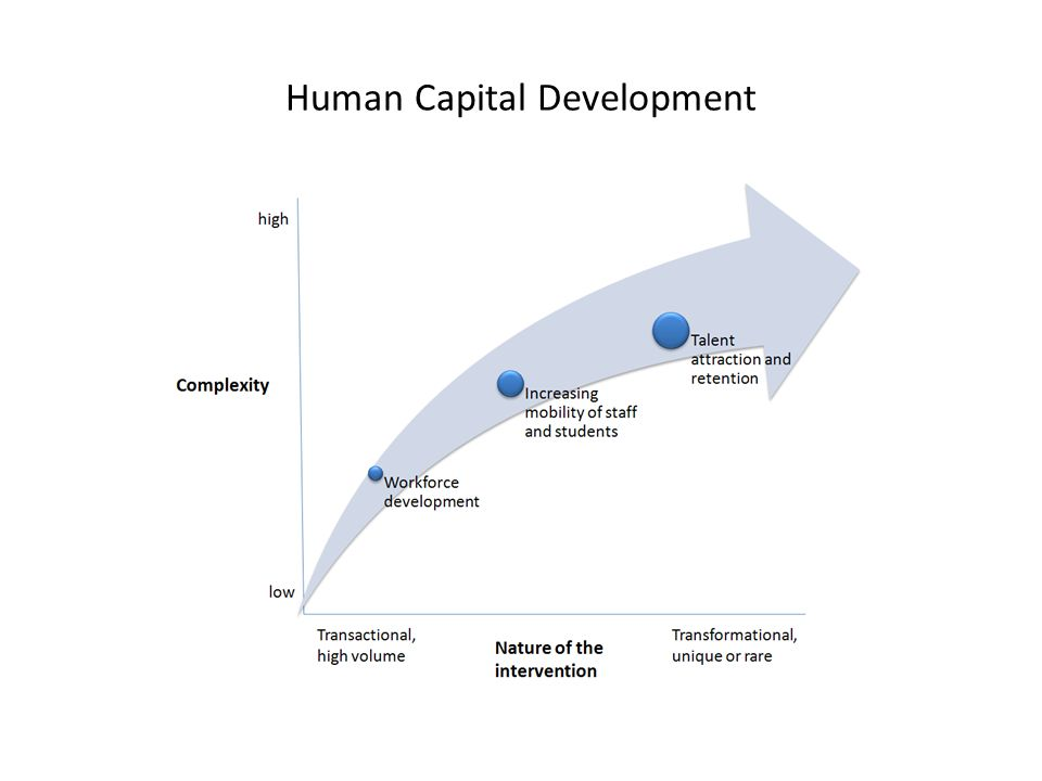 importance of human capital in economicdevelopment Individuals differ in both inherited and acquired abilities, but only the latter differ among countries and time periods human capital analysis deals with acquired capabilities which are.