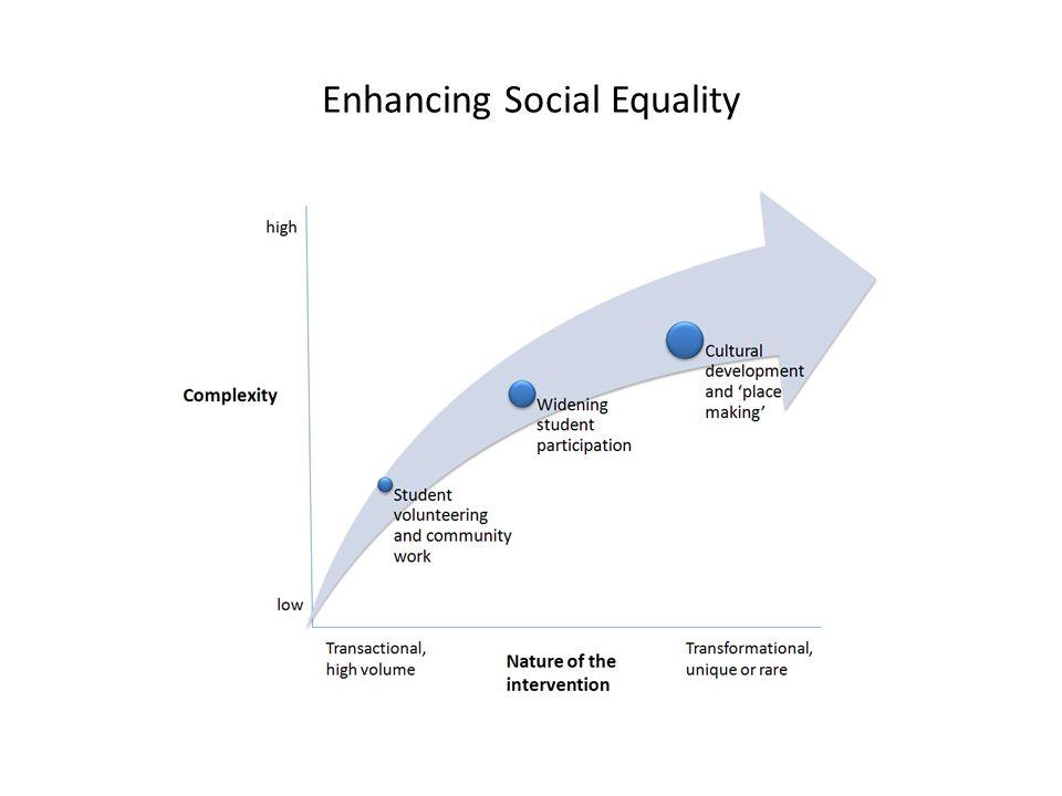 Enhancing Social Equality