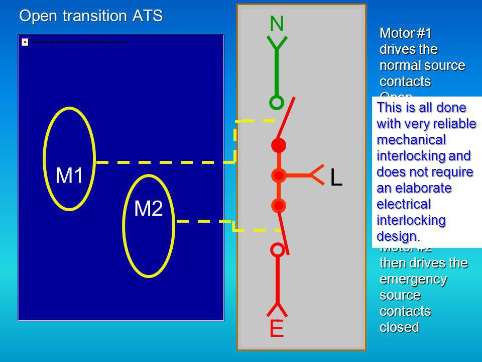 L L L E E E N N N M1 M2 Open transition ATS Motor #1 drives the