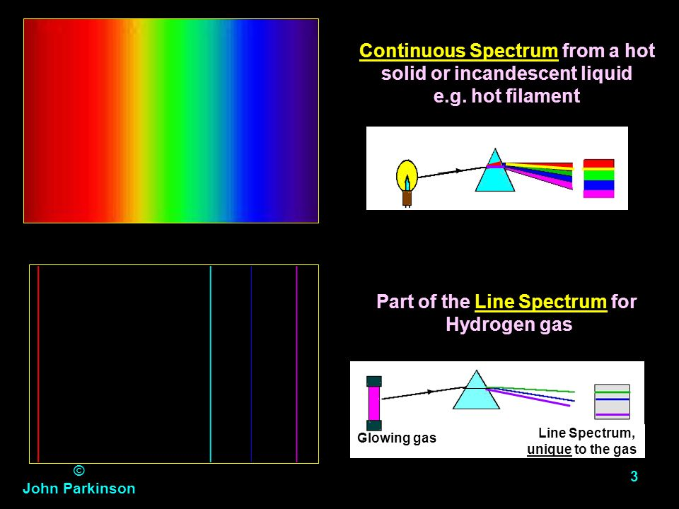 Continuous Spectrum from a hot solid or incandescent liquid