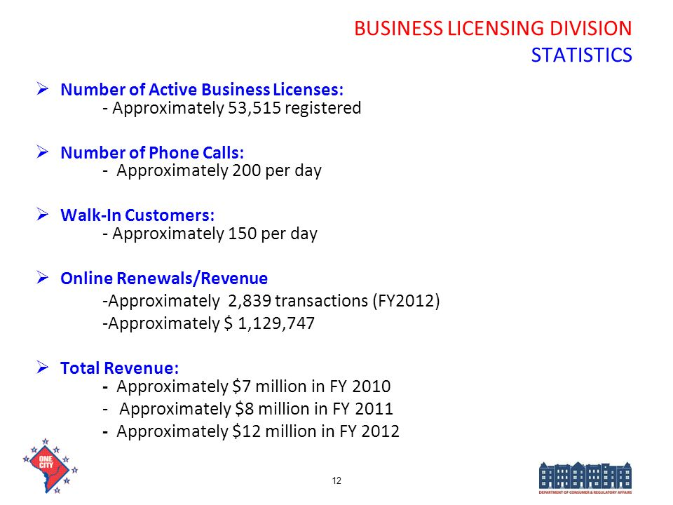 BUSINESS LICENSING DIVISION STATISTICS