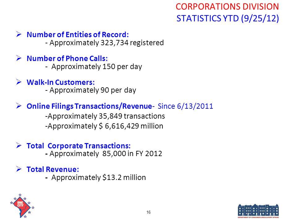 CORPORATIONS DIVISION STATISTICS YTD (9/25/12)