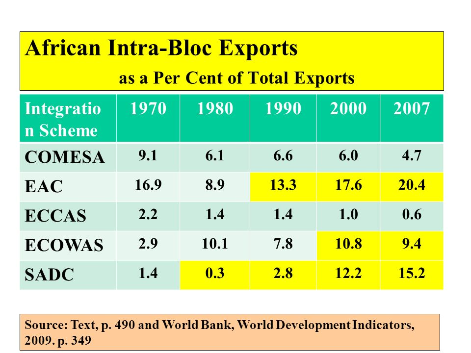 African Intra-Bloc Exports as a Per Cent of Total Exports