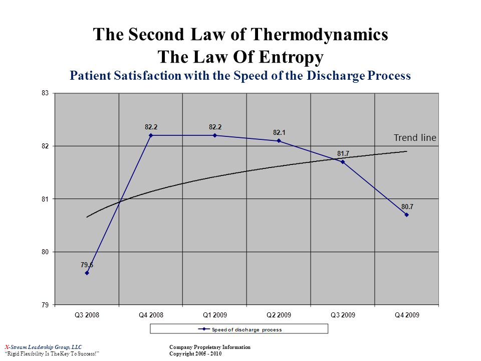 The Second Law of Thermodynamics The Law Of Entropy Patient Satisfaction with the Speed of the Discharge Process