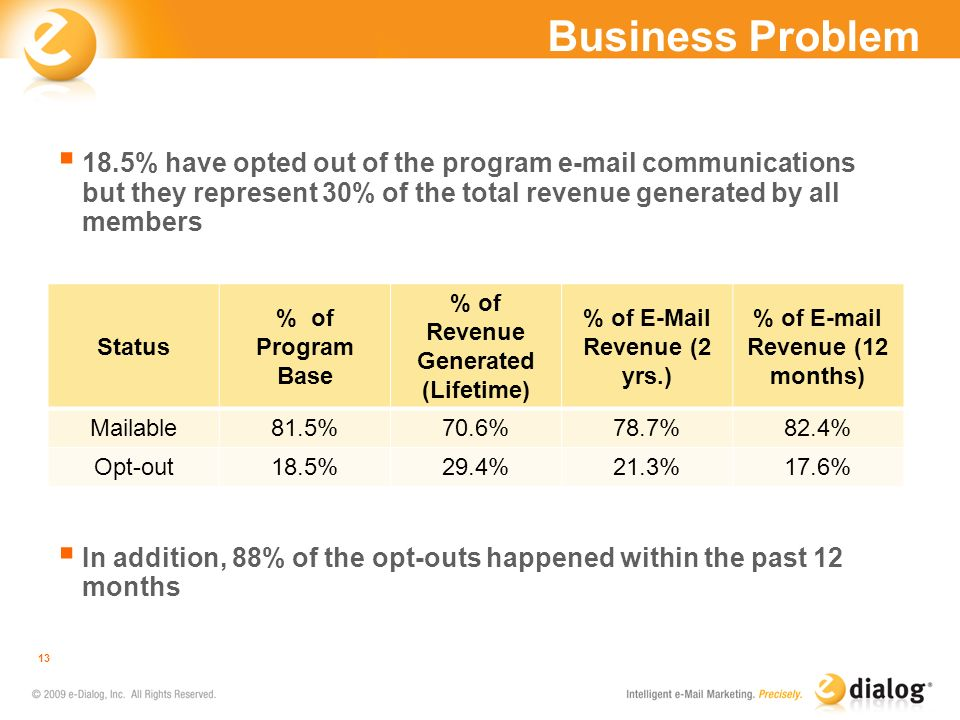 Business Problem 18.5% have opted out of the program e-mail communications but they represent 30% of the total revenue generated by all members.
