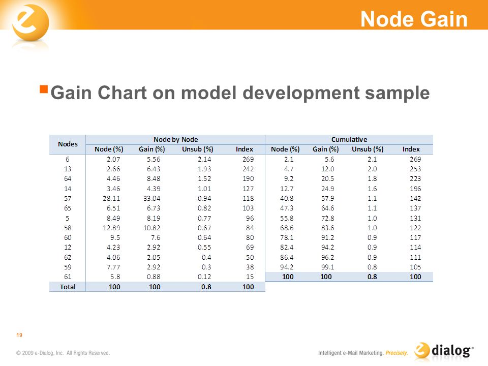 Node Gain Gain Chart on model development sample