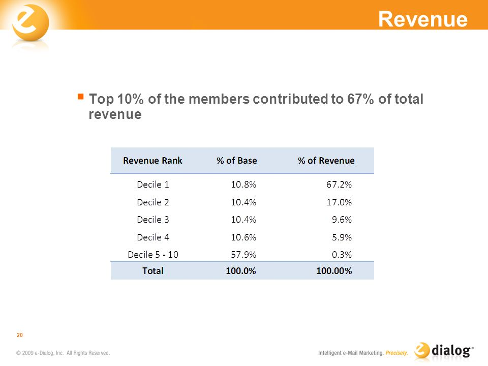 Revenue Top 10% of the members contributed to 67% of total revenue