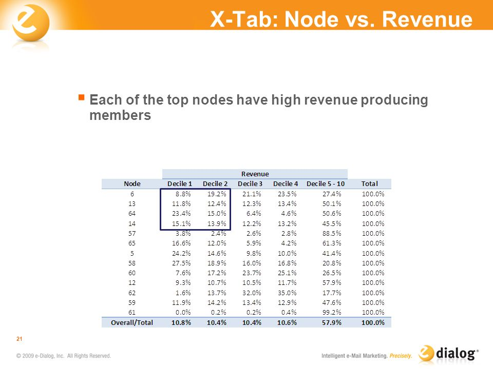 X-Tab: Node vs. Revenue Each of the top nodes have high revenue producing members