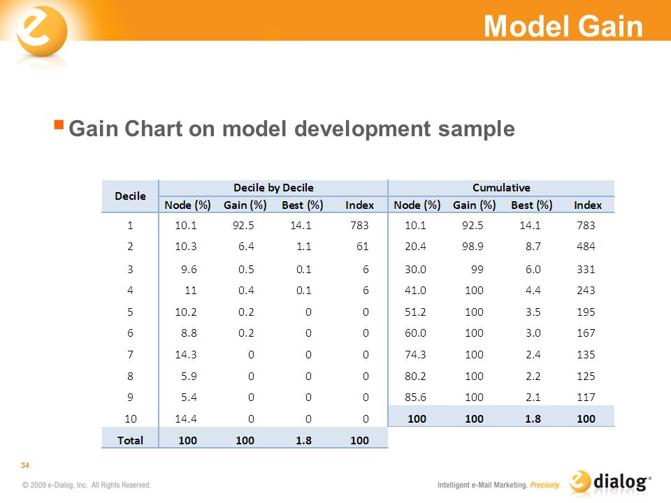Model Gain Gain Chart on model development sample