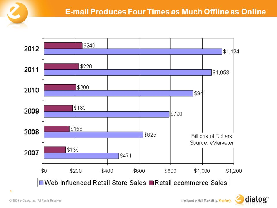 E-mail Produces Four Times as Much Offline as Online