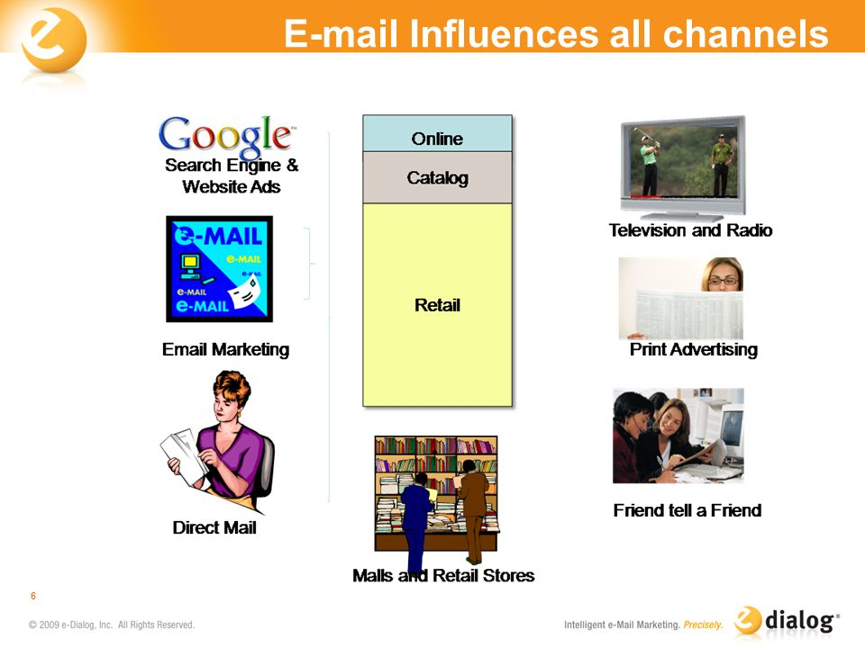E-mail Influences all channels