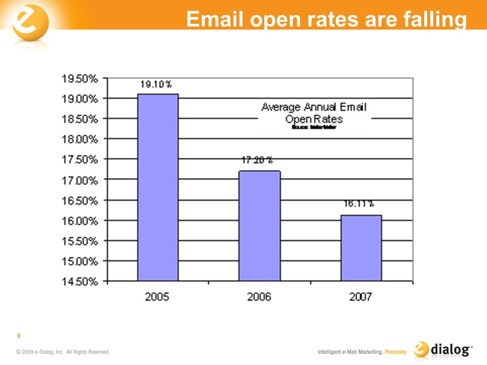 Email open rates are falling