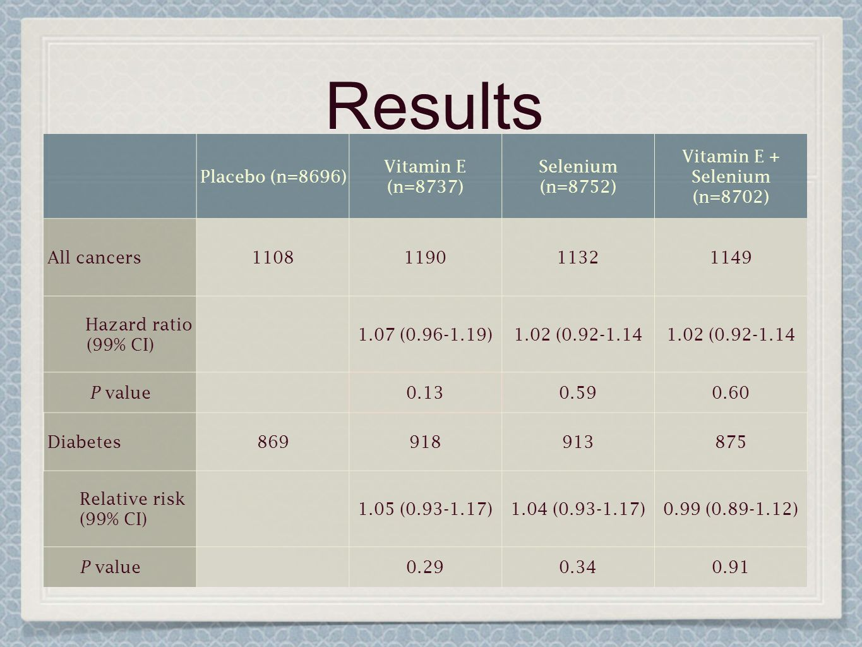 Vitamin E + Selenium (n=8702)