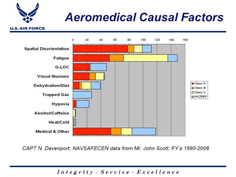 Aeromedical Causal Factors