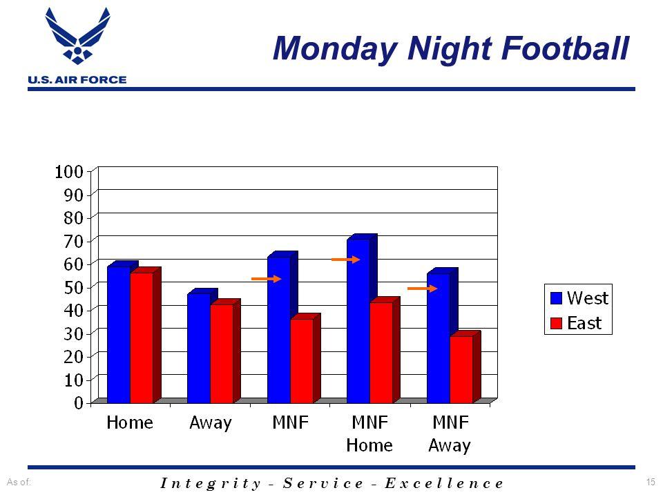 Monday Night Football Monday Night Football: