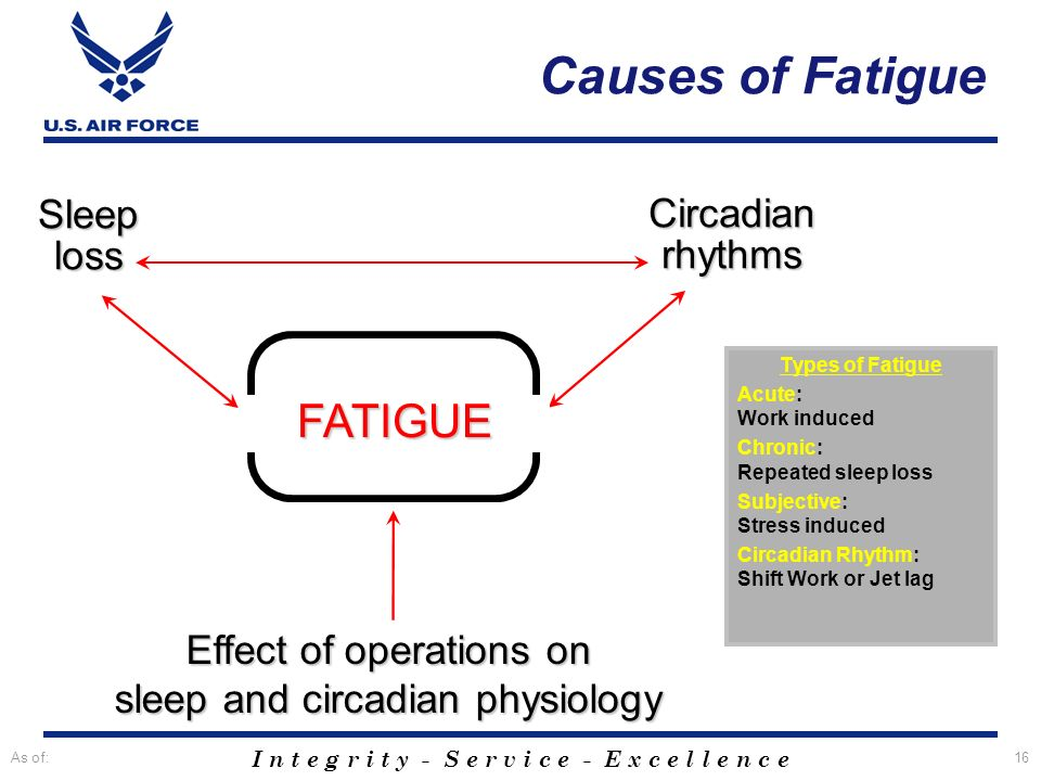 Effect of operations on sleep and circadian physiology