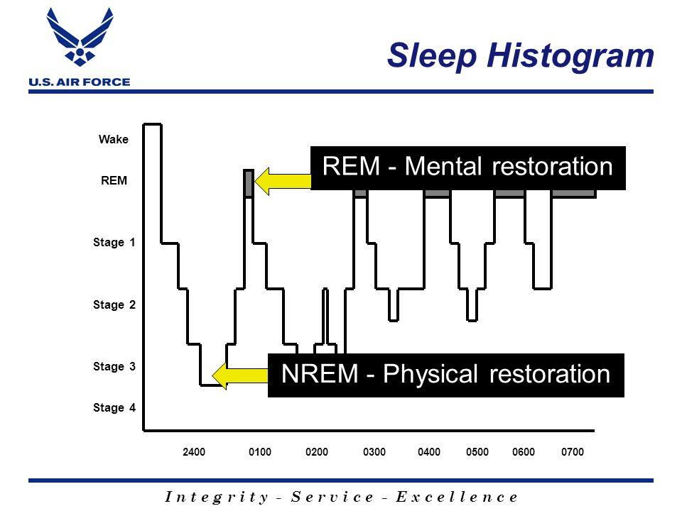 Sleep Histogram REM - Mental restoration NREM - Physical restoration