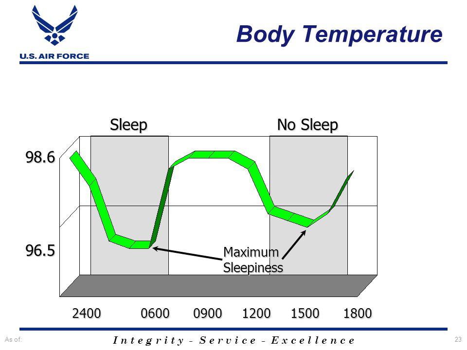 Body Temperature Sleep No Sleep 98.6 96.5 Maximum Sleepiness