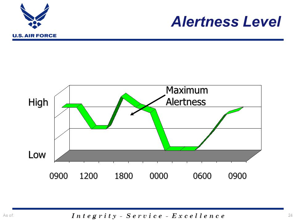 Alertness Level Maximum Alertness High Low