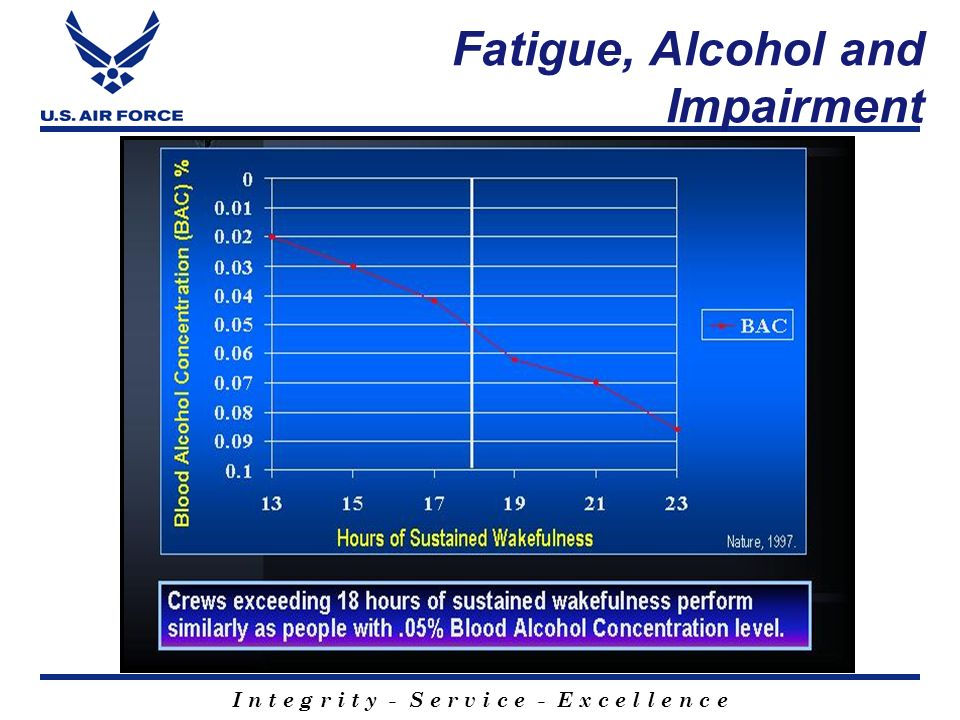 Fatigue, Alcohol and Impairment