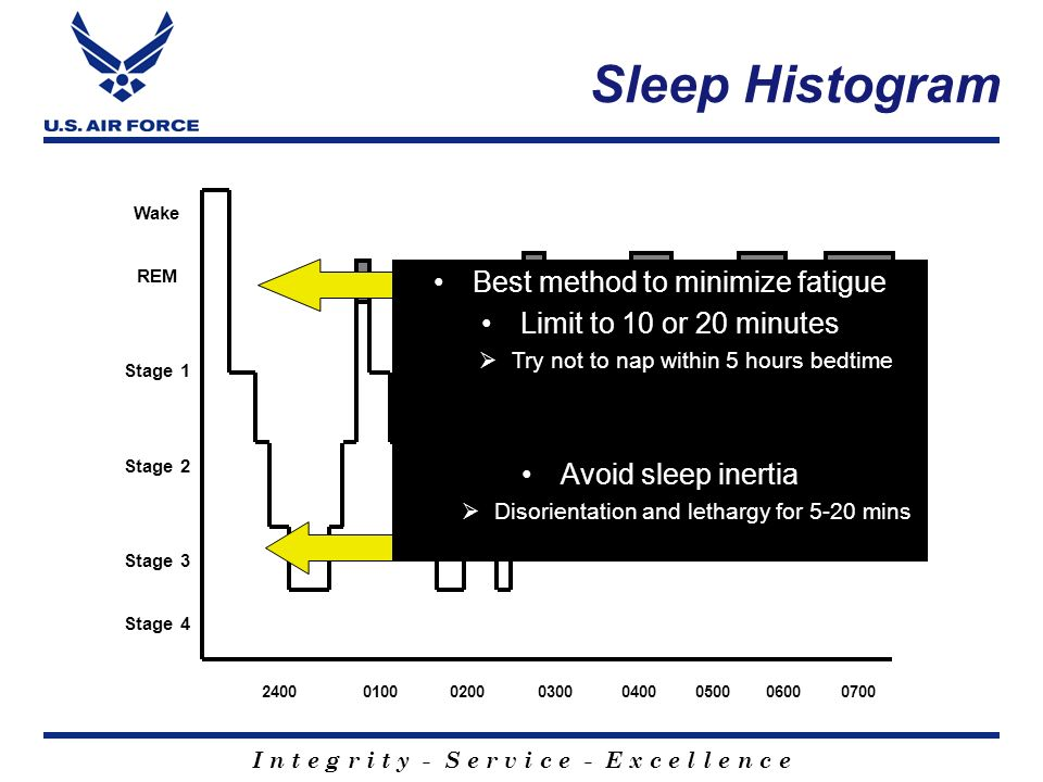 Sleep Histogram Best method to minimize fatigue