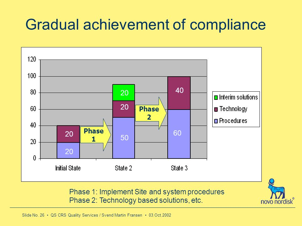 Gradual achievement of compliance