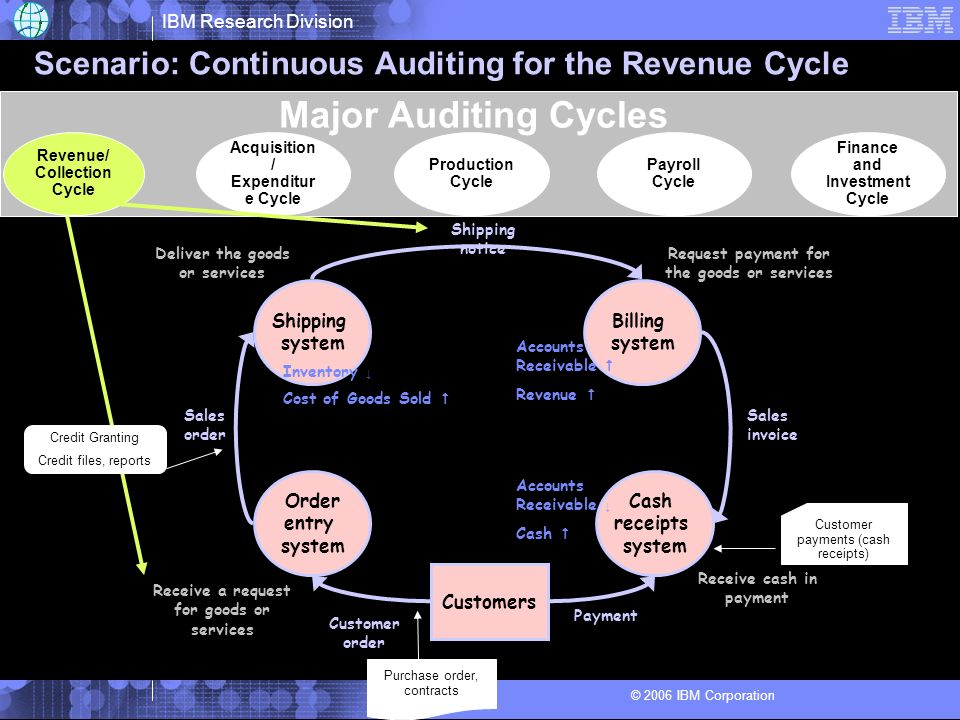 Scenario: Continuous Auditing for the Revenue Cycle