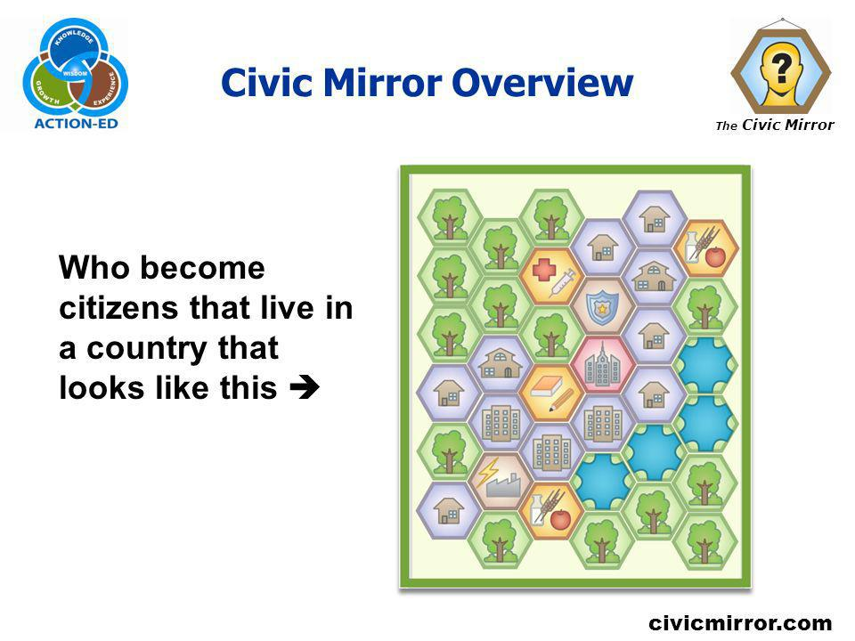 Civic Mirror Overview Who become citizens that live in a country that looks like this 