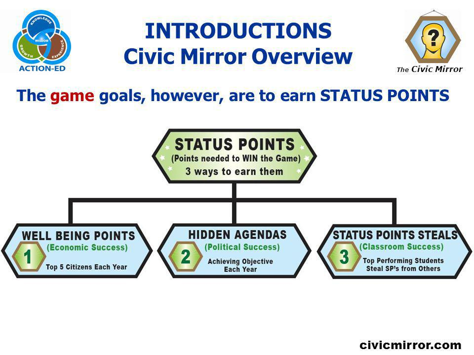 INTRODUCTIONS Civic Mirror Overview