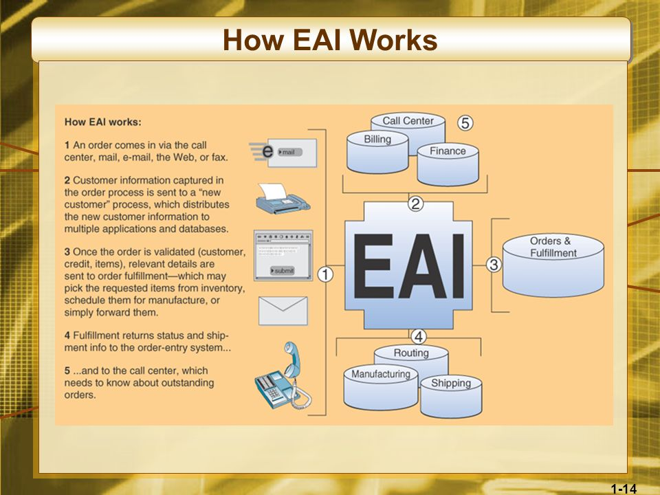 How EAI Works