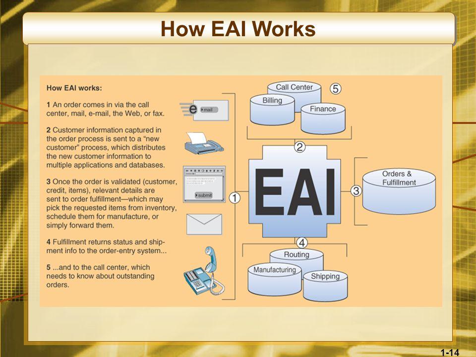 How EAI Works