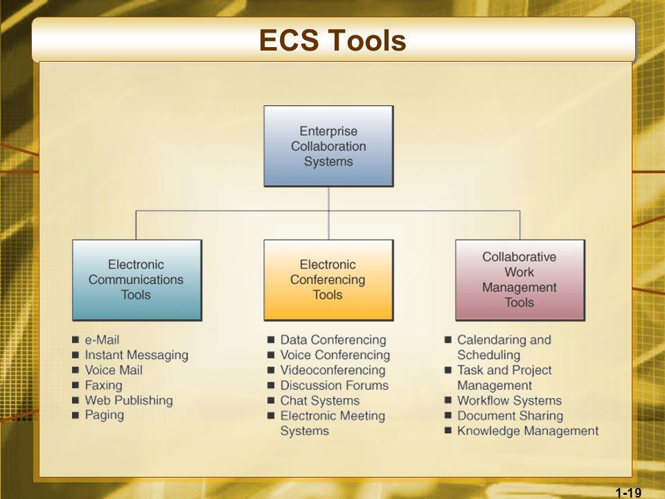 ECS Tools