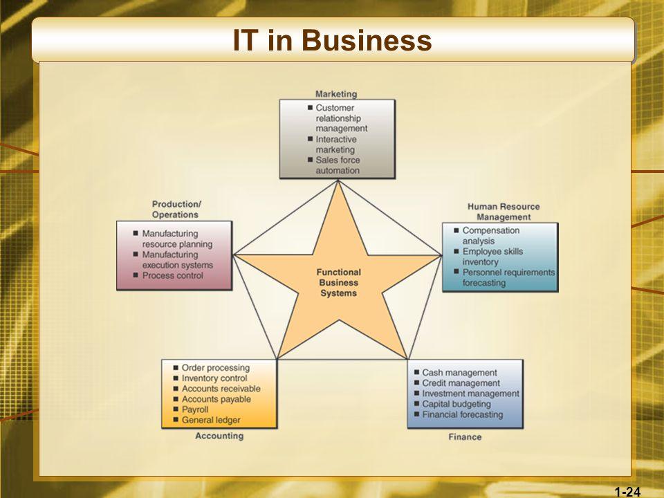 IT in Business