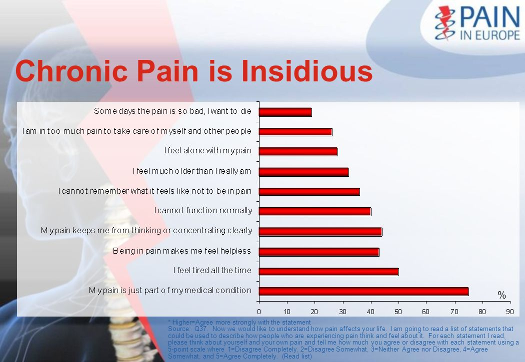 Chronic Pain is Insidious