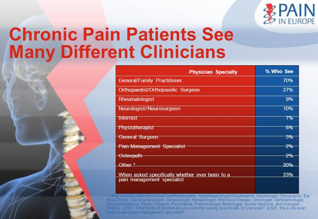 Chronic Pain Patients See Many Different Clinicians