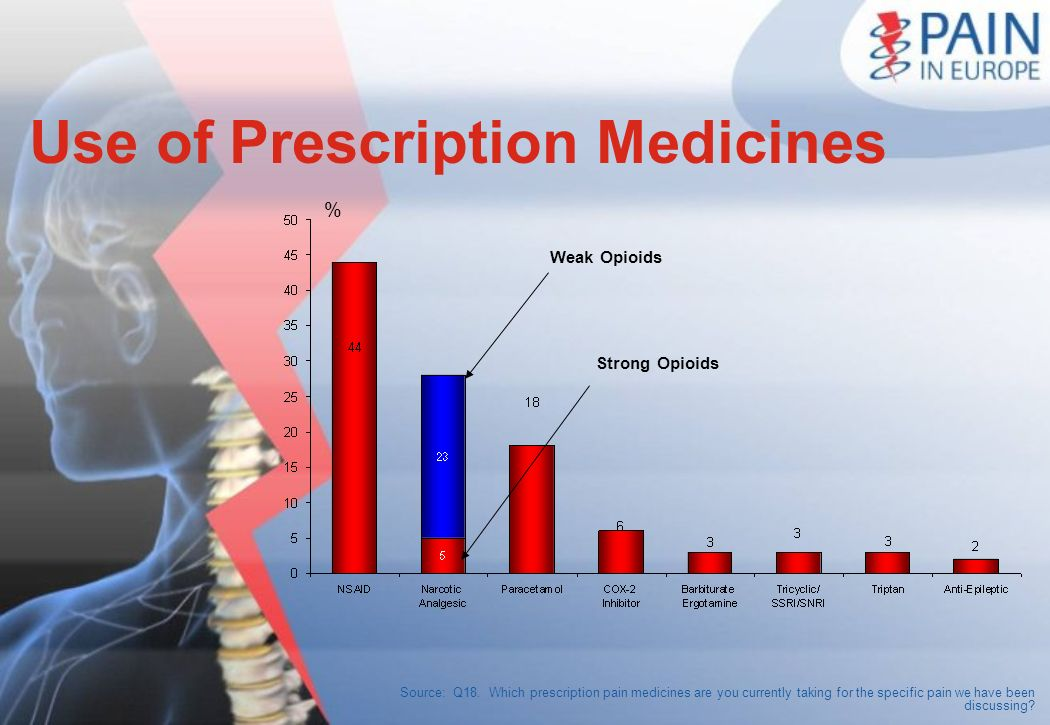 Use of Prescription Medicines