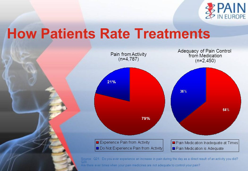 How Patients Rate Treatments