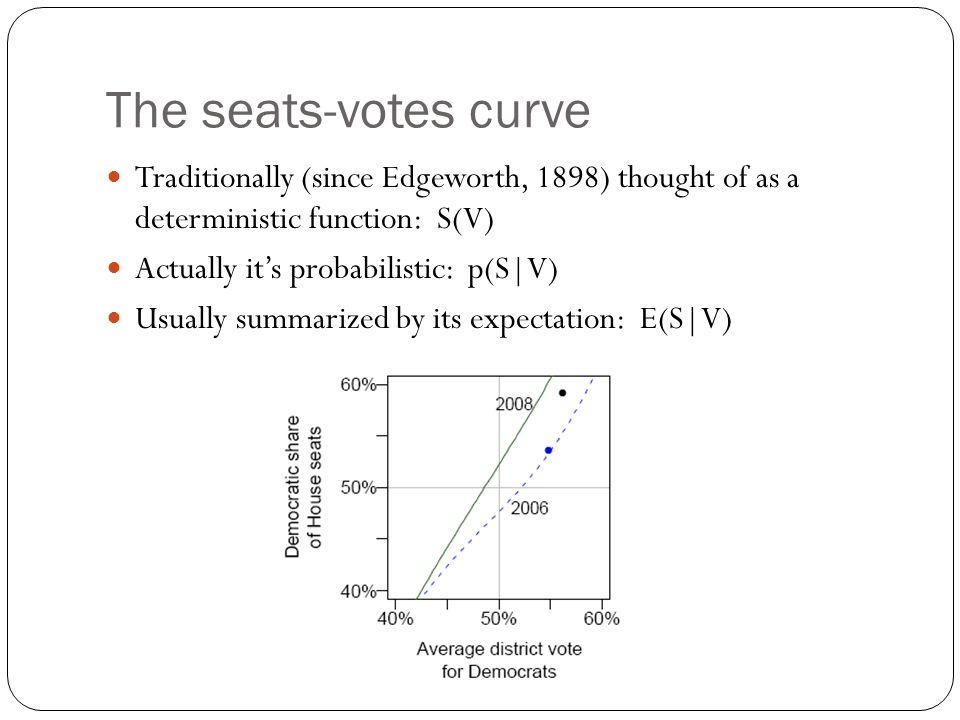 The seats-votes curve Traditionally (since Edgeworth, 1898) thought of as a deterministic function: S(V)